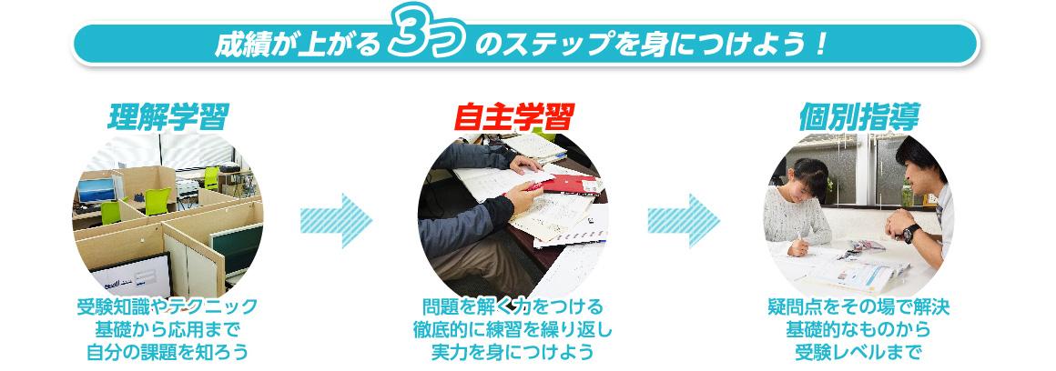 成績が上がる3つのステップを身につけよう!